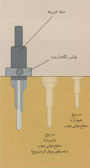 سوراخکاری پیچها و اتصالات