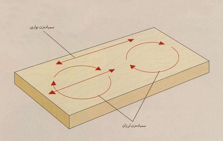 جهت حرکت انواع سمباده الکتریکی