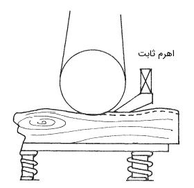 میز متحرک ماشین سنباده با اهرم ثابت